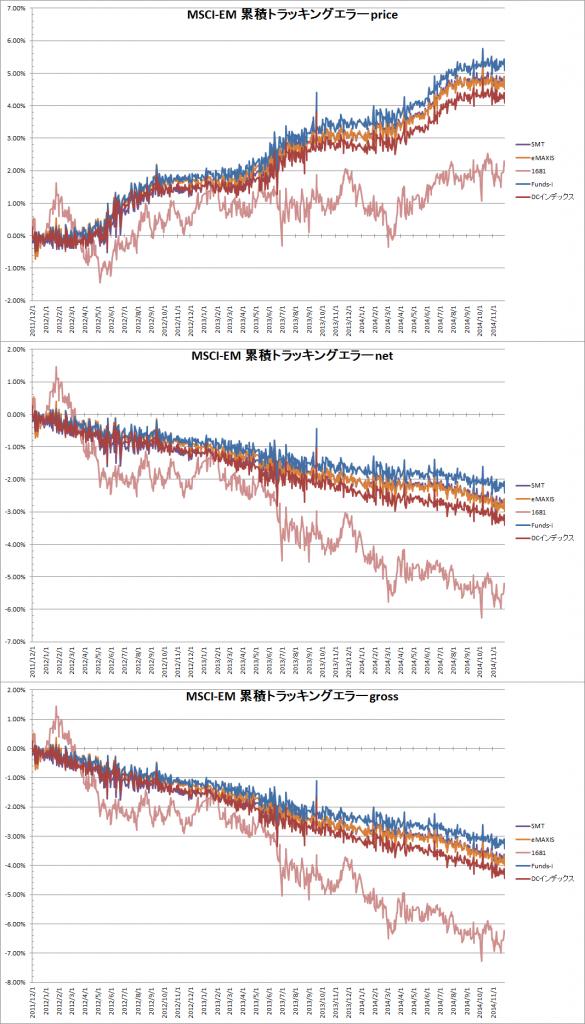主要MSCI-EMインデックスファンドの累積トラッキングエラー