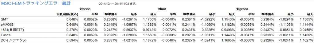 MSCI-EM主要インデックスファンドトラッキングエラーの統計
