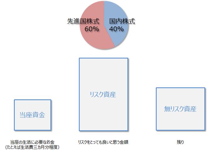金融資産の構造-山崎元2015