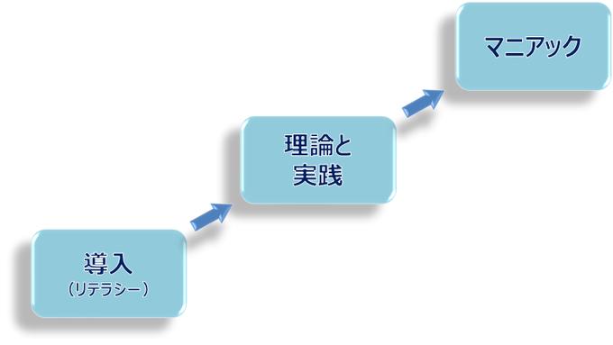 資産形成学習ロードマップ