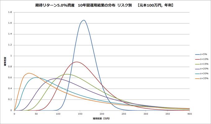 20151118-by-risk-probability-density