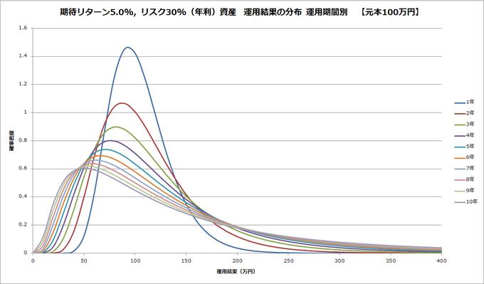 20151118-high-risk-probability-density