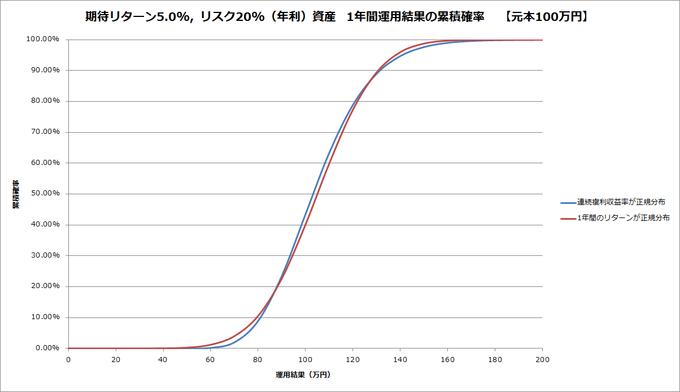 20151118-norm-and-lognorm-cumulative-probability