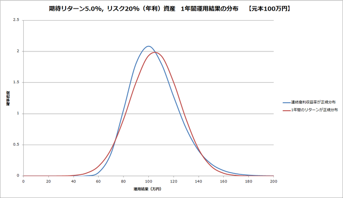 20151118-norm-and-lognorm-probability-density