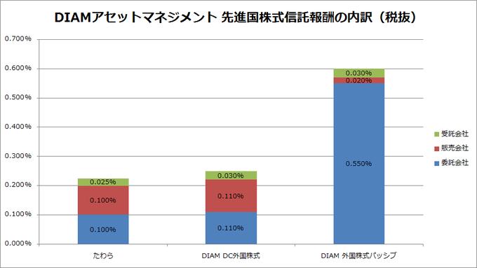 diam-msci-kokusai-trust-fee-graph
