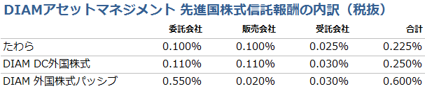 diam-msci-kokusai-trust-fee-table