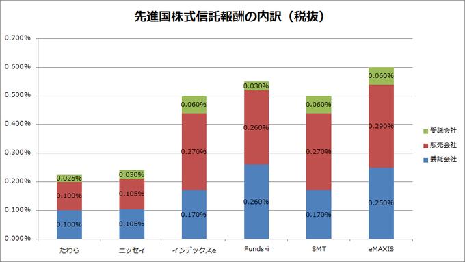 msci-kokusai-trust-fee-graph
