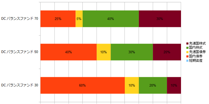 smtam-balance-funds-asset-allocation
